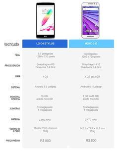 Tabela comparativa entre o LG G4 Stylus e Moto G 3 (Foto: Arte/TechTudo)