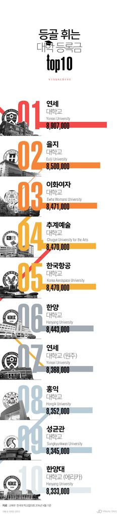 """자식은 등골브레이커?"" 진짜 등골 휘게 만드는 '대학 등록금' [인포그래픽] #University / #Infographic ⓒ 비주얼다이브 무단 복사·전재·재배포 금지 Ppt Design, Book Design, Layout Design, Graphic Design, Information Architecture, Information Design, Book Layout, Web Layout, Korea Design"