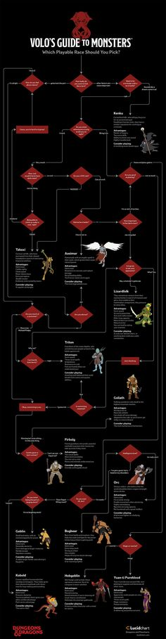 The Volo's Guide to Monsters Flowchart #infographic