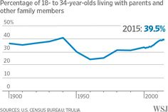 Almost 40% of young Americans were living with their parents, siblings or other relatives in 2015, the largest percentage since 1940, according to an analysis of census data by real estate tracker Trulia.