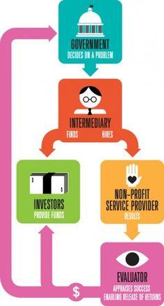 Social impact bonds harness private capital to tackle social ills | Harvard Magazine Jul-Aug 2013