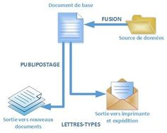 Word - publipostage