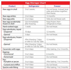 U.S. FDA Egg Storage Chart