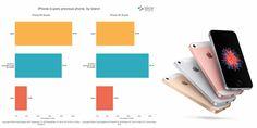 Lee El iPhone SE está atrayendo a más usuarios de Android