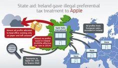 Tecnologia: #Apple la #stangata fiscale europea da 13 miliardi di euro (link: http://ift.tt/2bBQOvR )