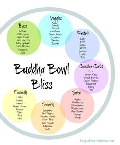 How to Make a Buddha Bowl {+ 37 Best Bowls} The perfect Buddha Bowl {aka Bliss Bowl} made easy, plus 37 recipes to get your creative juices flowing. {Includes How to Make a Buddha Bowl info-graphic} Whole Foods, Whole Food Recipes, Dinner Recipes, Zucchini Quinoa, Protein In Beans, Vegetarian Recipes, Healthy Recipes, Delicious Recipes, Easy Recipes
