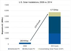 America Installed 22 Times More Solar in 2014 Than in 2008 : Greentech Media