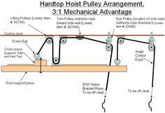 Garage Hoist, Jeep Garage, Diy Garage, Roof Storage, Overhead Garage Storage, Jeep Hardtop Storage, Jeep Hard Top, Jeep Tops, Truck Canopy