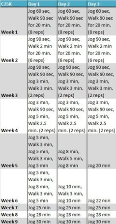 Couch to 5k. The ultimate beginners running plan. I've always been hesitant about this, but I think it's time.