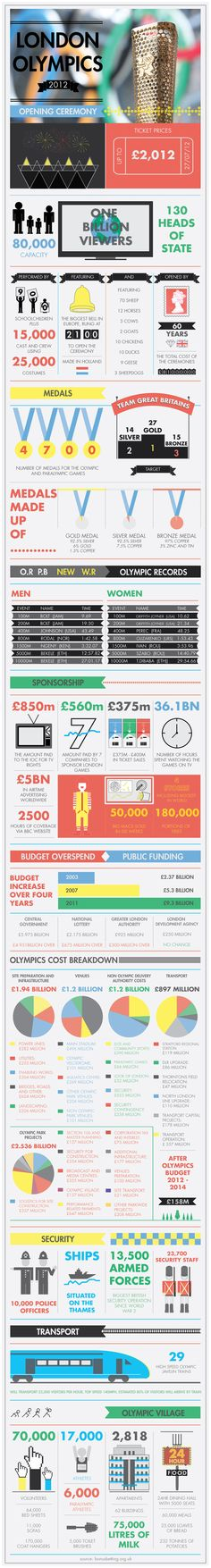 London Opening Ceremony Infographic