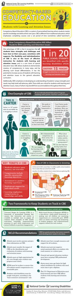 Awesome Competency-Based Education Infographic from NCLD.Org - Defying The Spectrum Learning Centers, Student Learning, Kids Learning, College Teaching, Paper Reader, Standards Based Grading, How To Create Infographics, Instructional Design, School Psychology