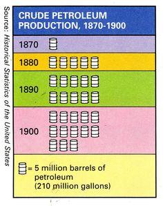 (1870-1900) Crude Petroleum Production