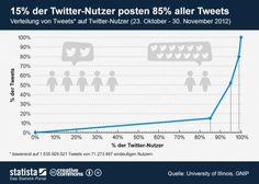 """""""Wann tritt #Twitter in Deutschland aus dem Schattendasein?"""" via @Wirtschaft Com"""