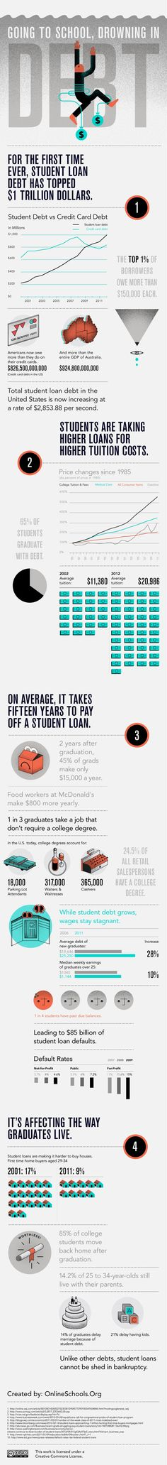 Student Debt Infographic #education #hackingedu