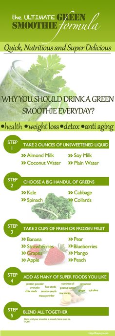 The Ultimate Green Smoothie Formula Infographic