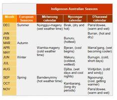 Indigenous Language - Weather Words