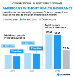 """""""CBO: House #Obamacare repeal will increase uninsured by 23 million."""" via USA Today. (click through to read more) #AHCA"""