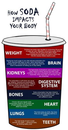 How soda impacts your body.  #Dentist or #Hygienist