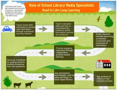 Reuse or Edit this infographic using the link below http://www.easel.ly/create/?id=https://s3.amazonaws.com/easel.ly/all_easels/11989/__Road_to_Life-Long_Learning&key=pri