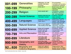 +DEWEY DECIMAL CLASSIFICATION CHART