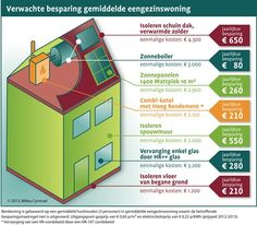 energie besparende tips Energy Use, Solar Energy, Save Energy, What Is Green, Solar Installation, Good Housekeeping, Energy Technology, Green Life, Energy Efficiency