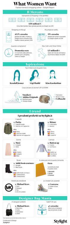Stylight ha preparato un'infografica dedicata alle tendenze del mercato del fashion eCommerce. Cosa vogliono le donne in fatto di moda? Scoprilo qui!