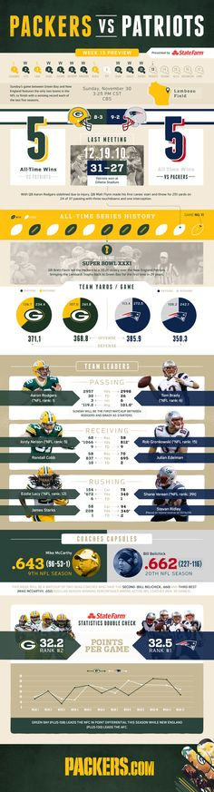 Infographic: Packers vs. Patriots game preview  Thank you #StateFarm