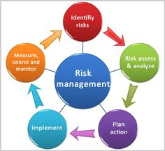 Msc Enterprise Project Risk Management In Dubai Uae By British