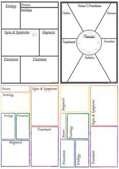 Pathophysiology Nursing, Pharmacology Mnemonics, Nursing Mnemonics, Nursing Student Organization, School Organization, Concept Map Nursing, Study Guide Template, Nursing Printables, Np School