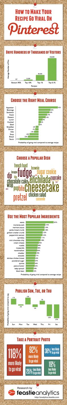 Infographic: How to Make Your Recipe Go Viral on Pinterest (Research by Feastie Analytics)