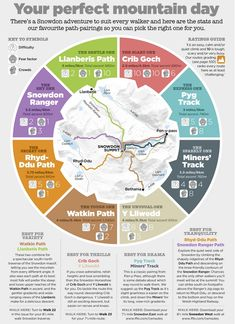 I love this Snowdon Walks Infographic! Wales Uk, North Wales, Wales Snowdonia, Anglesey, Hill Walking, Walking Map, Snowdonia National Park, Perfect Day, Need To Lose Weight