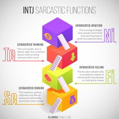 ▶ Get this on a t-shirt, coffee mug, poster & more!Sarcastic Functions series: INTP | INTJ | INFJ
