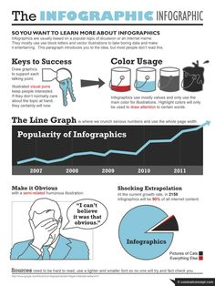 So You Want To Learn More About Infographics. #infographic