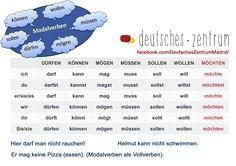 Modalverben Deutsch Grammatik German DAF Alemán