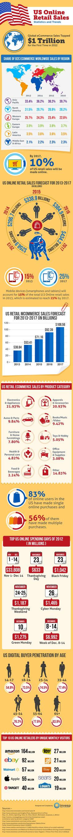 US Online Retail Sales - Statistics and Trends @ Pinfographics