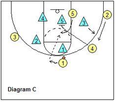 basketball play Vermont, vs zone defense