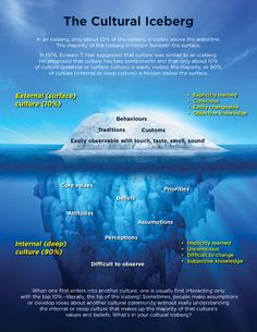 Edward T Hall's cultural iceberg - visual representation of what makes up all cultures. The paragraph at the bottom could be used to spur good discussion. Social Change, Social Work, Iceberg Theory, Model Theory, Cultural Competence, Intercultural Communication, Gernal Knowledge, College Classes, Greatest Mysteries