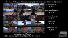 The Art of Editing in The Good, the Bad, and the Ugly. A shot-by-shot investigation of the three-way standoff at the climax of Sergio Leone'...