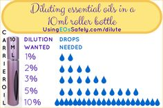 Diluting essential oils in a 10ml roller bottle