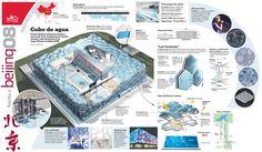 Centro de esportes aquáticos de Pequim