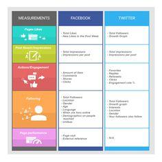 Facebook vs. Twitter Analytics: An In Depth Look at Both Platforms
