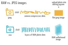 What's the difference between RAW and Jpeg image files?