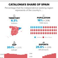 Infographic: Catalonia by the numbers: What Spain would lose