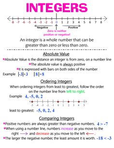 Math Charts, Math Anchor Charts, Math Fractions, Math Math, Math Helper, Online Math Courses, Maths Solutions, Math Notes, Math Vocabulary