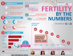 Really good visual way to see more about infertility. RS of NY works with you to work on your fertility challenges