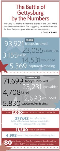 Infographic - The Battle of Gettysburg