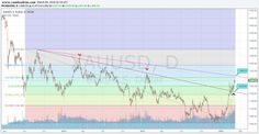 Gold swing trading opportunities
