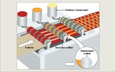 """Al 1970 es va produir una nova revolució que va començar amb la introducció del sistema rotatiu d'estampació """"a la lionesa"""".  Aquest sistema rotatiu es diu així perquè s'utilitza una pantalla cilíndrica prèviament emulsionada que gira en una posició fixa. En la impressió rotativa les màquines estan dissenyades per a la impressió rotllo a rotllo sobre la tela, en tèxtils de gran format."""