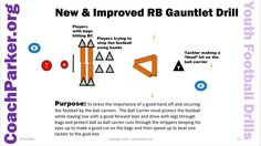 Youth Football Drills - Running Back Gauntlet Drill by Coach Parker