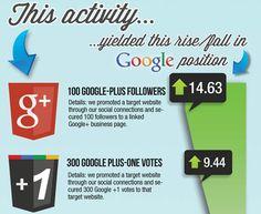Google+ auf dem Vormarsch  Quelle: http://t3n.de/news/seo-engagement-google-schlagt-385441/